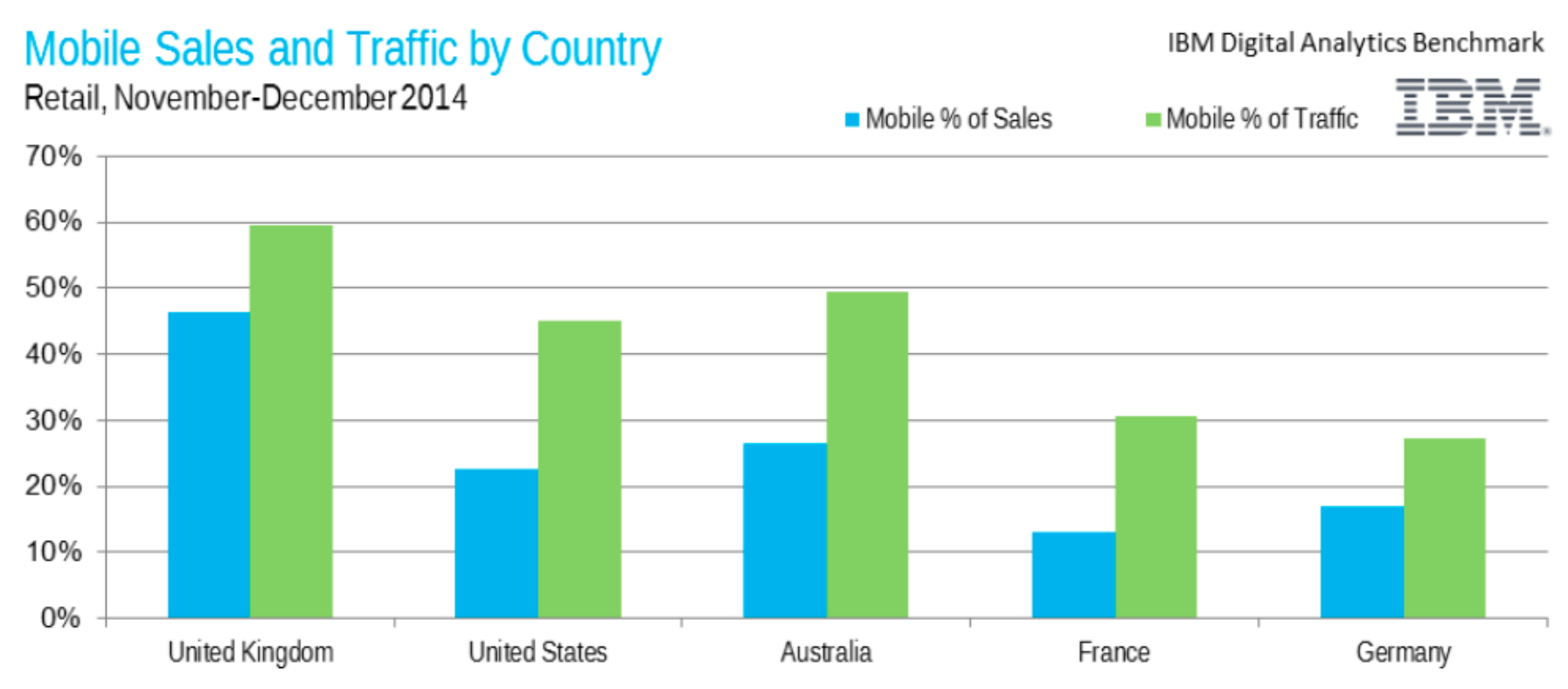 mobile sales and traffic