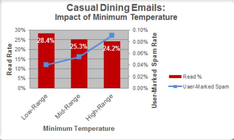 impact of temp on casual dining