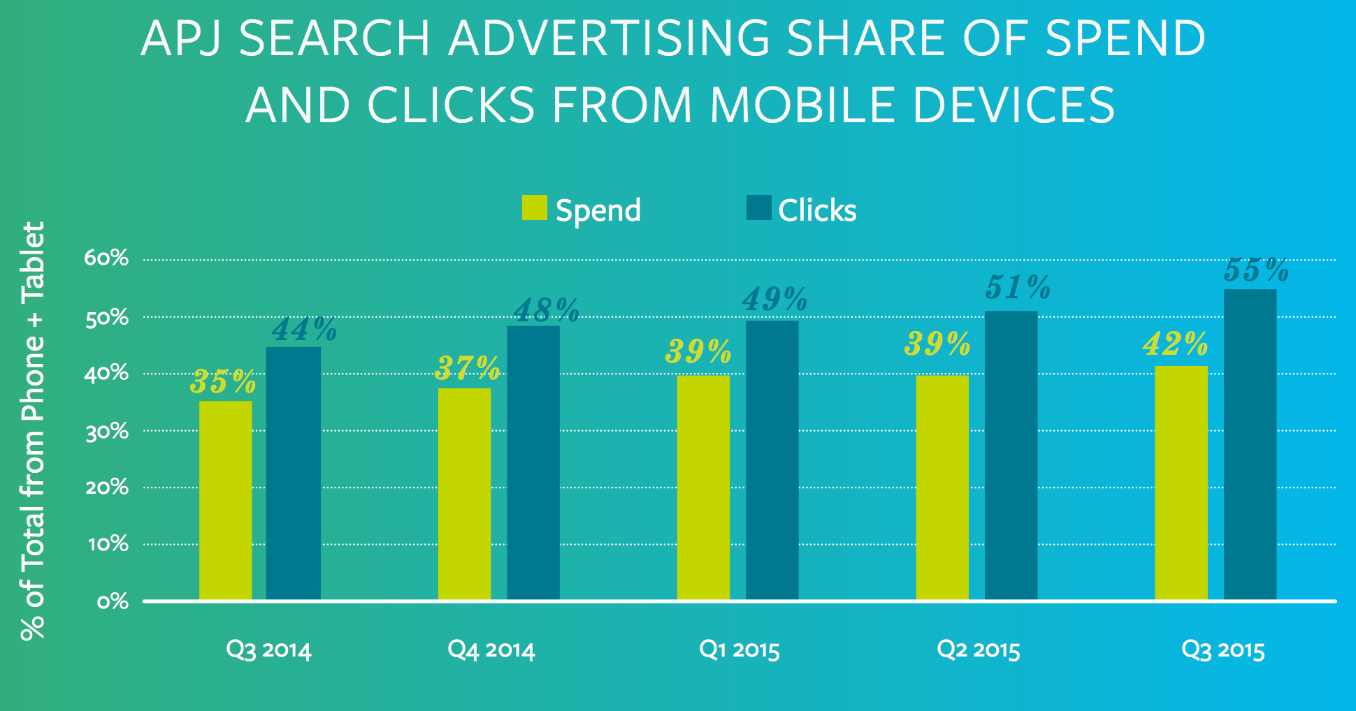 mobile search spend and clicks