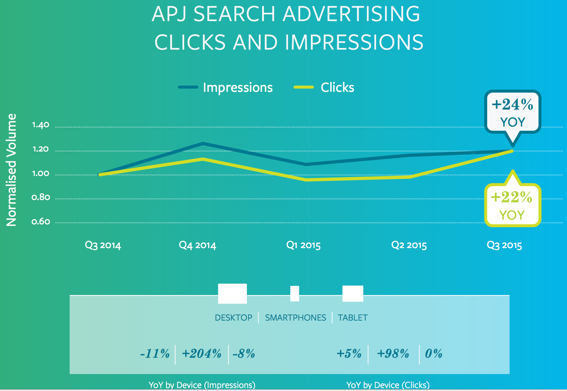 ad clicks and cpc in apac