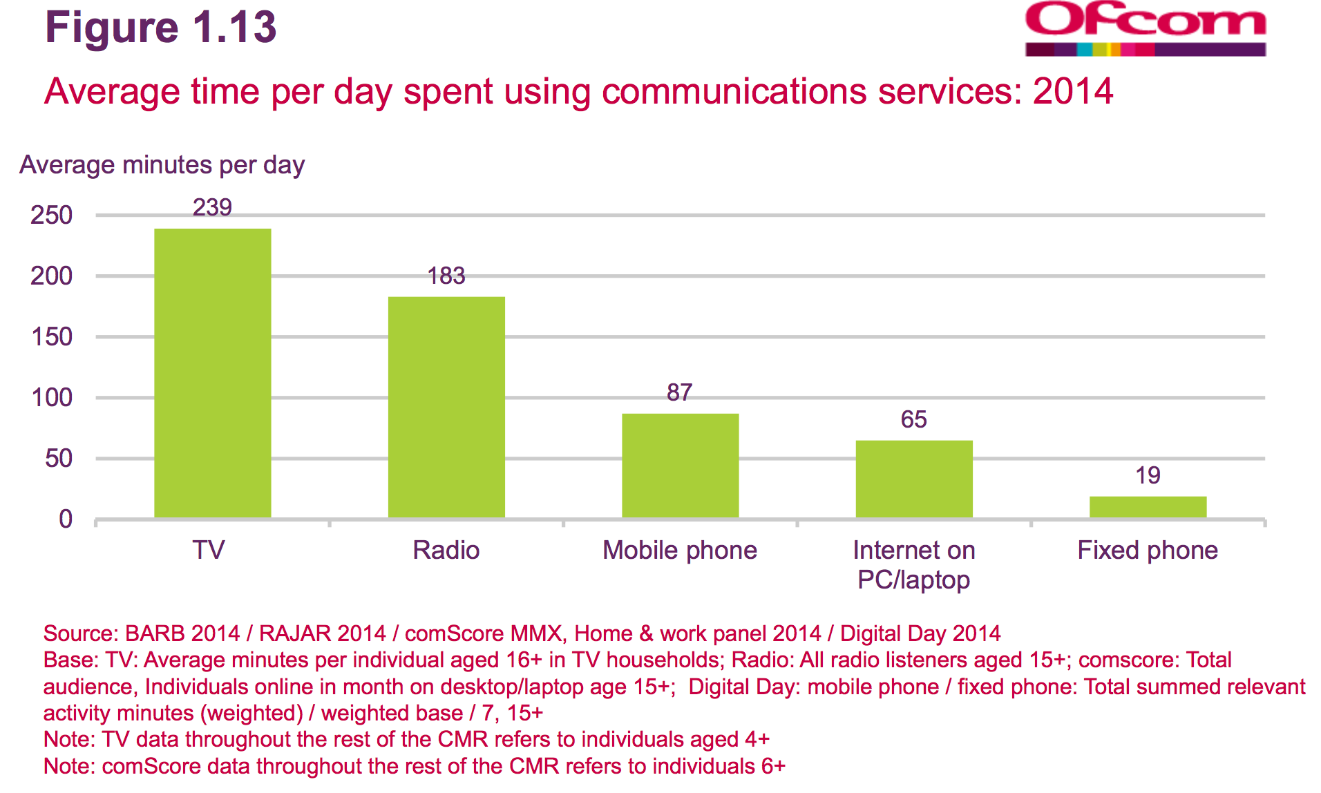 time spent on different media in the UK