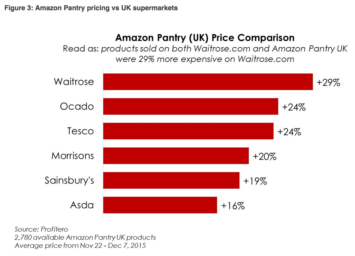 price comparison pantry to other online groceries