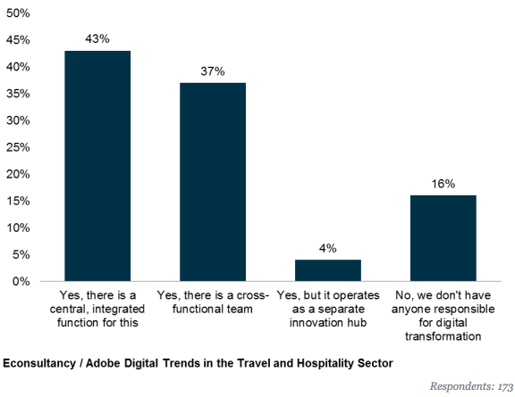 travel and hospitality sector digital transformation