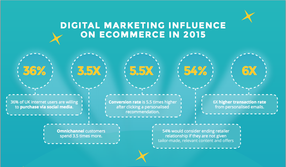 ecommerce stats infographic