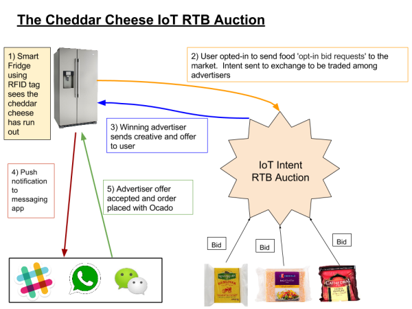 cheddar cheese auction