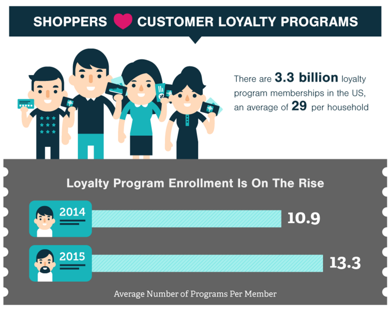 loyalty programs US marketing