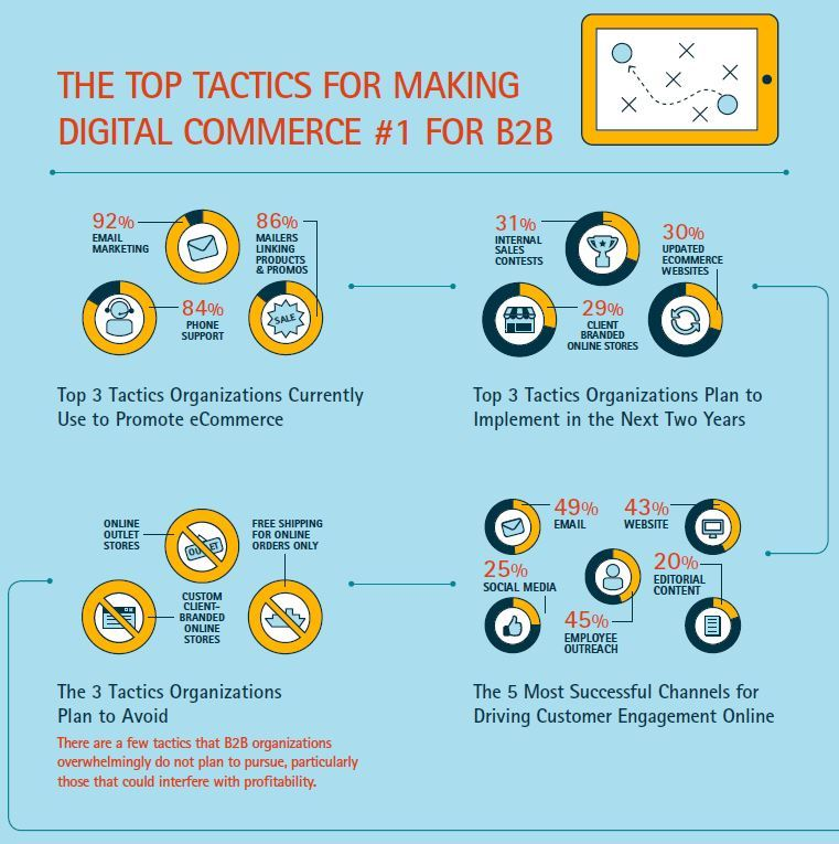 b2b ecommerce channels US