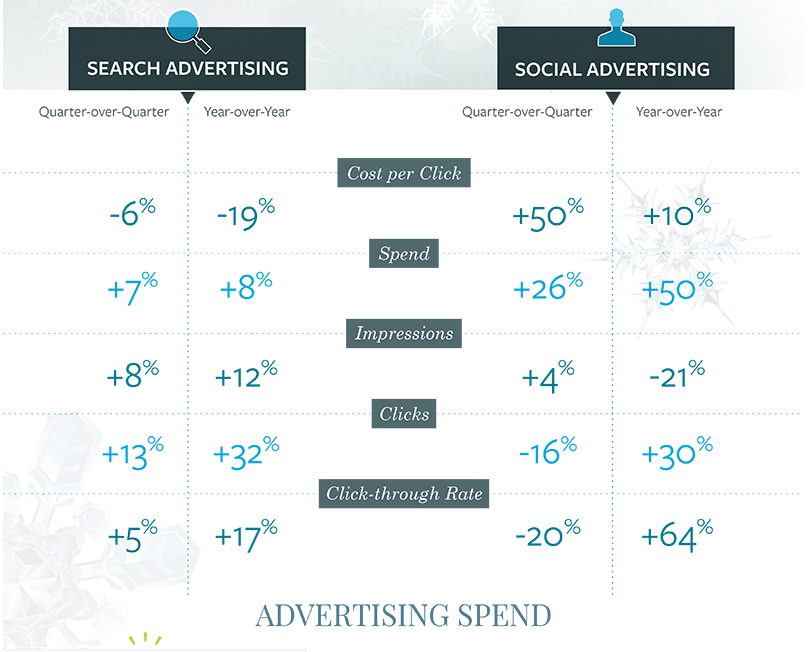 global adspend infographic