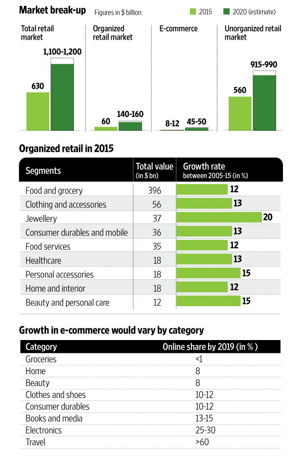 indian retail market