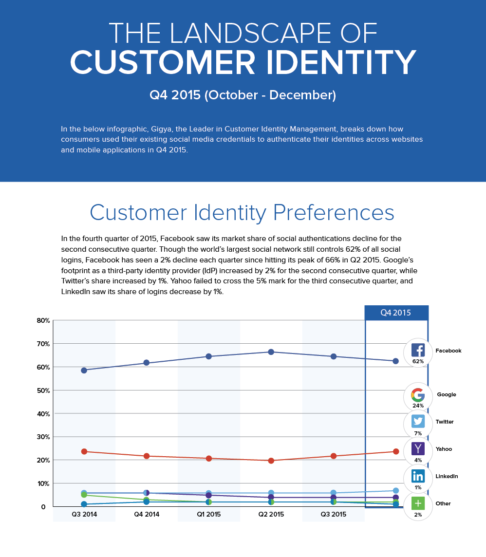 social login stats inforgraphic
