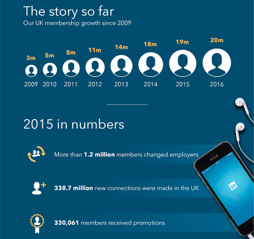 LinkedIn stats infographic
