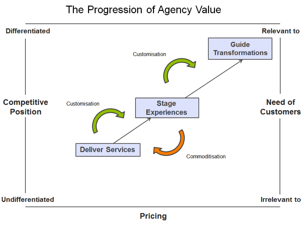 progression of agency value