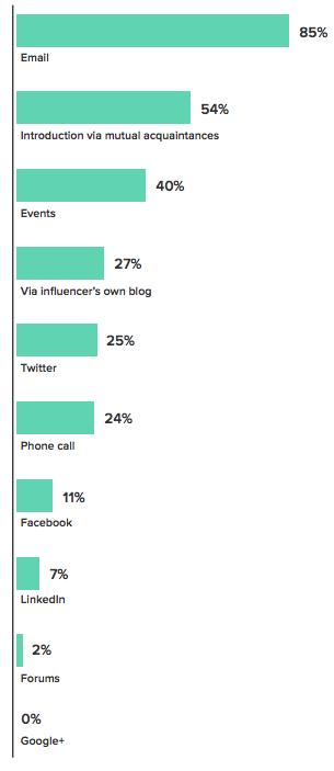 influencer marketing report