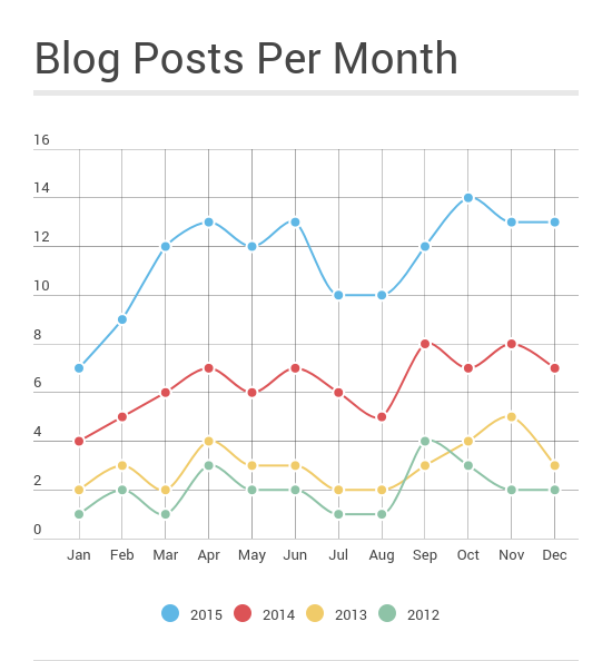 SaleCycle Blogs Per Month