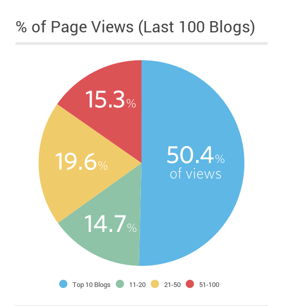 SaleCycle Blog Posts | Page Views