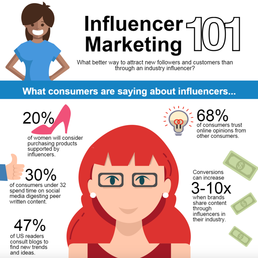 Why Influencer Marketing ? Image Courtesy: eCounsultancy.com