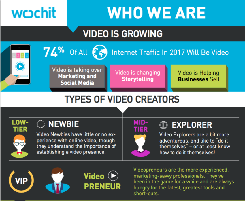 Infographic video online