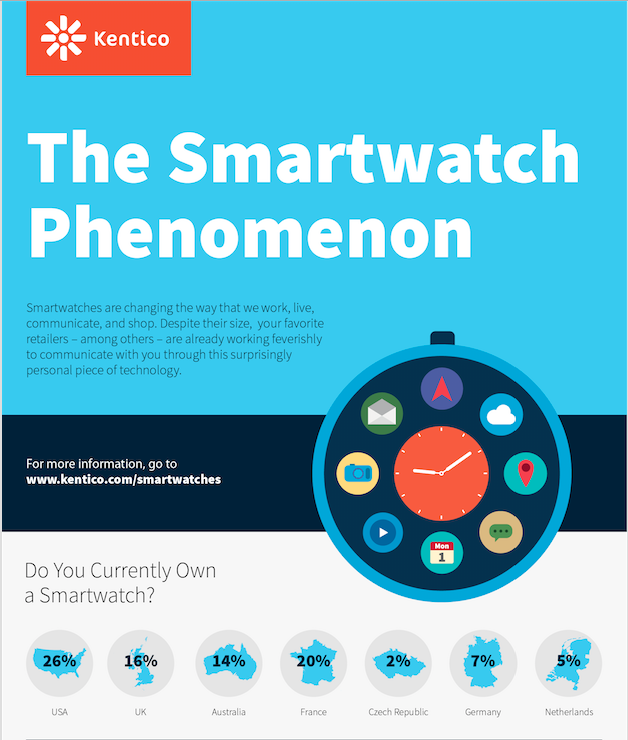 Smartwatch infographic uk stats