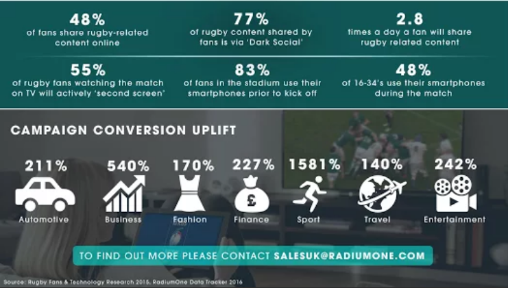 6 nations rugby digital marketing infographic