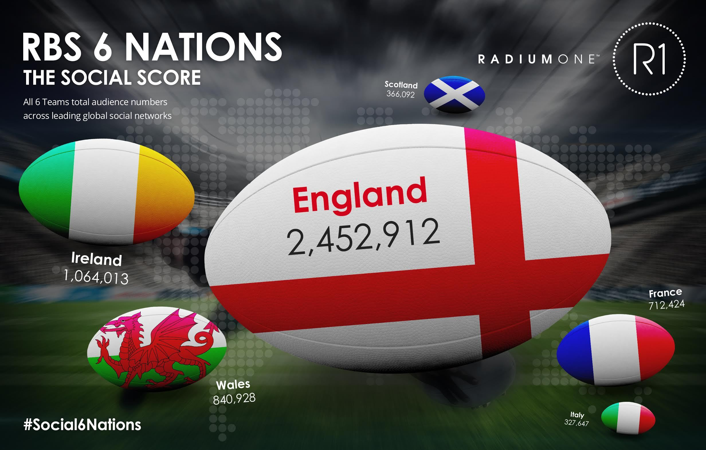 6 nations rugby social media infographic