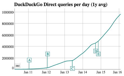 DuckDuckGo traffic stats