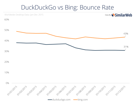 duckduckgo bounce rate stats