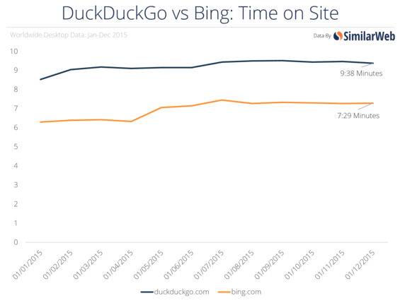 duckduckgo time on site stats