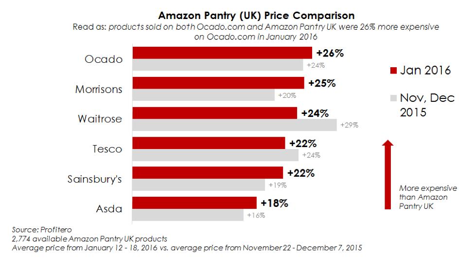 Is Amazon Pantry still winning on price vs  other online