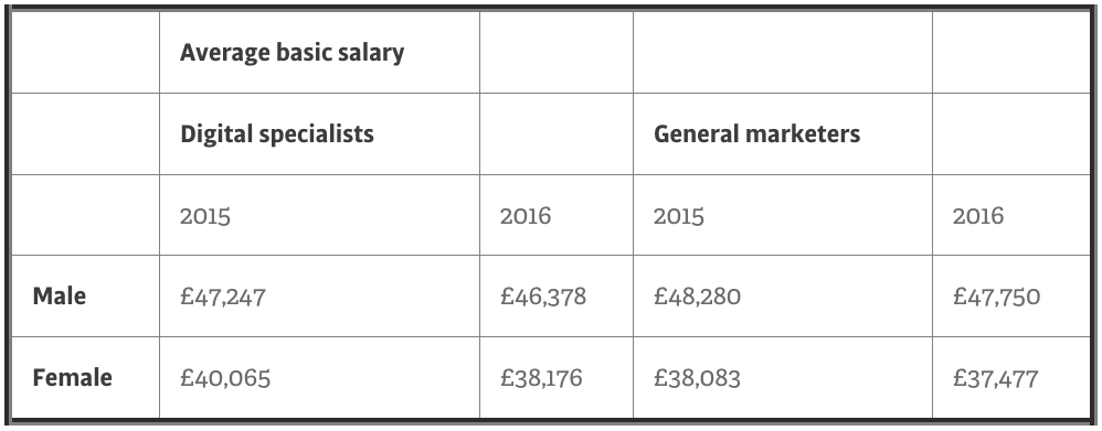 salary discrepancy male and femal