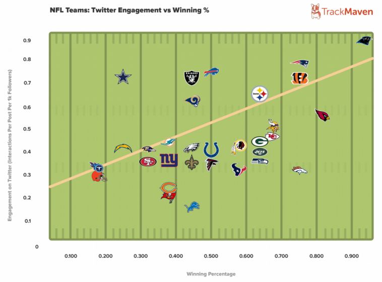 nfl team social media performance Twitter