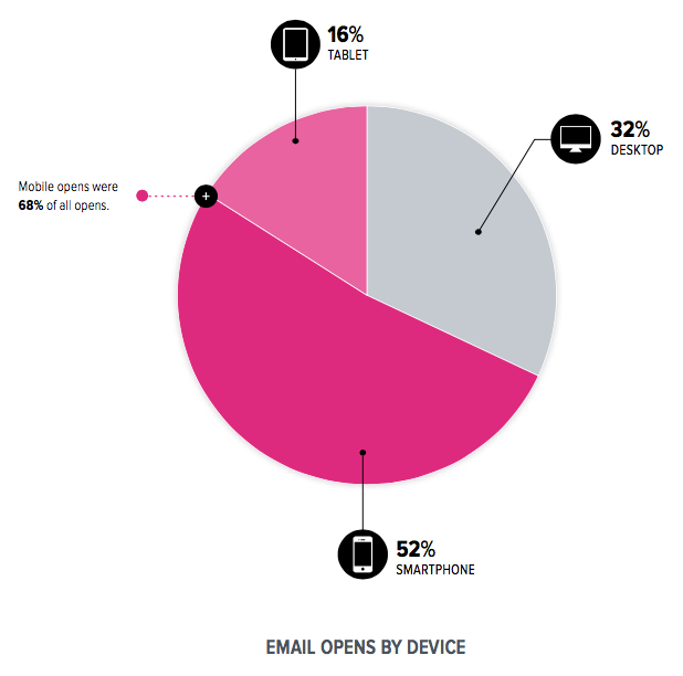 email open rates by device 2015