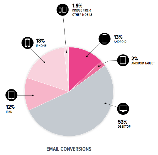Email conversion rates by device 2015