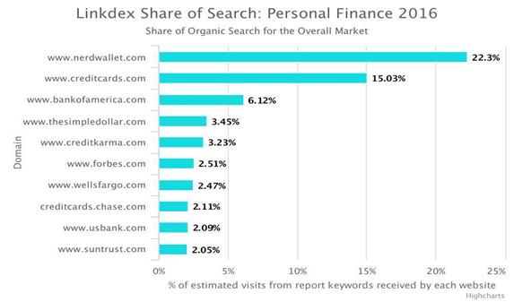 comparison sites outperforming big finance brands organic search