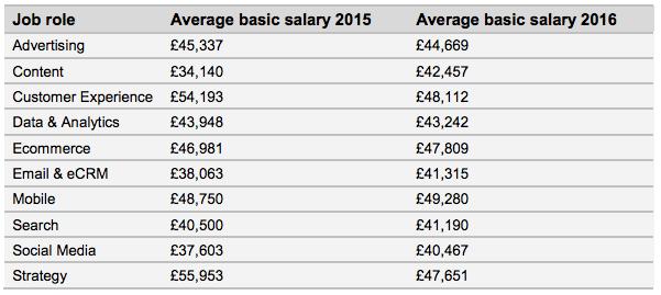 digital marketing salaries by specialism