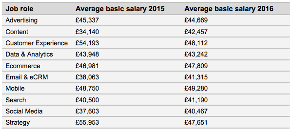 digital marketing salaries by specialism