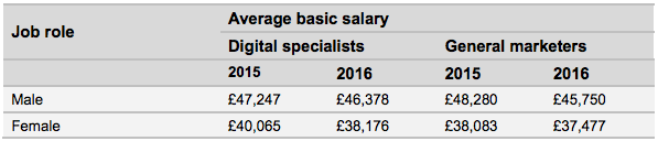 gender pay gap marketing salaries