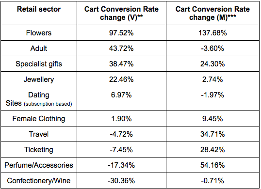 conversion rates valentine's day mother's day