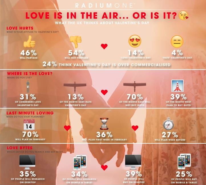 valentine's day digital marketing stats infographic