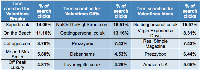 search stats for valentine's day