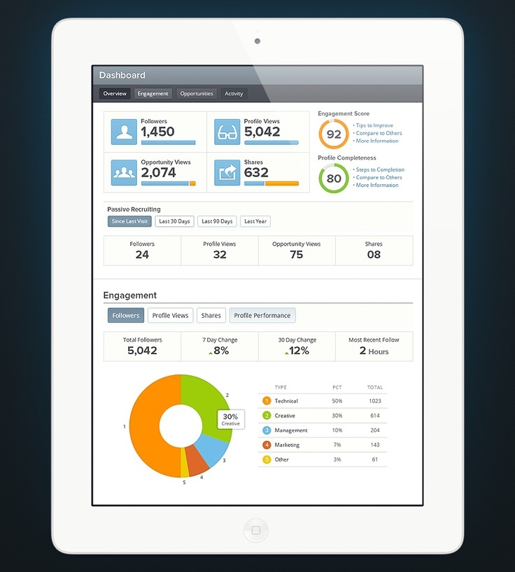 24 beautifully-designed web dashboards that data geeks will love ...
