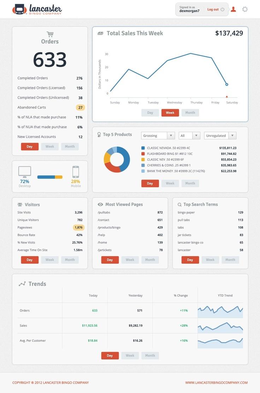 customize dashboard design