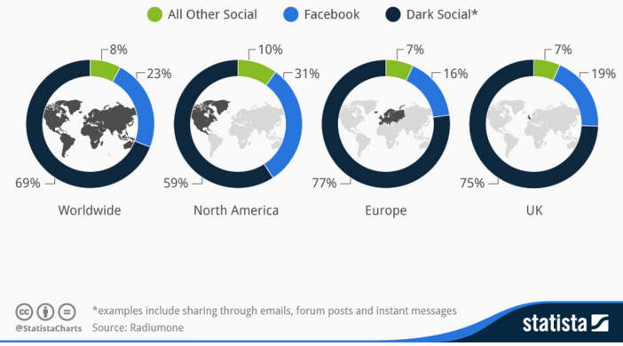 The rise of dark social: Everything you need to know