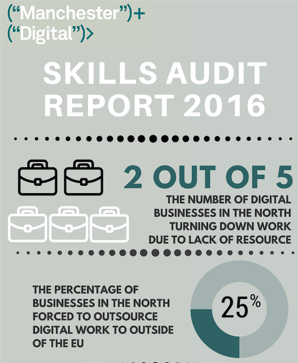 northern uk businesses digital marketing skills shortage