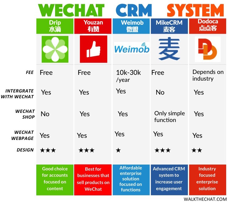 third party crm systems for wechat