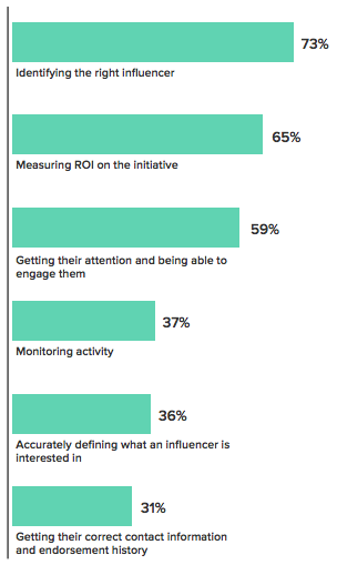 influencer marketing challenges
