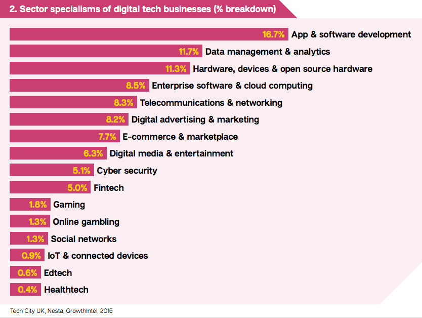 sector specialisms of digital tech businesses