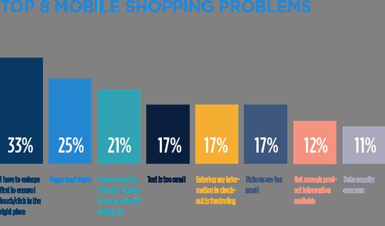 top mobile shopper frustrations