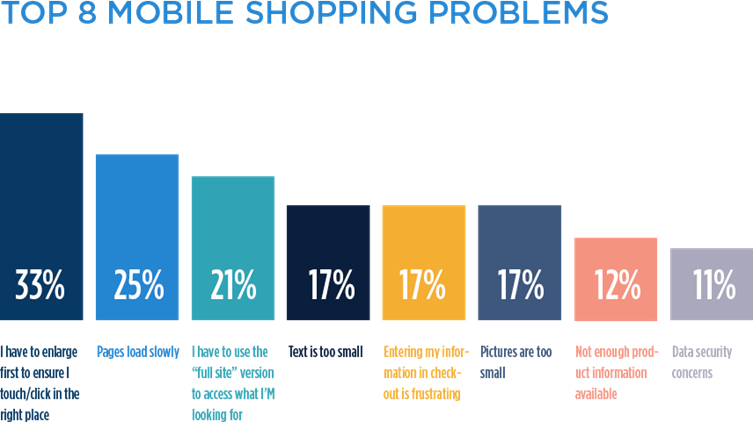 top mobile shopper frustrations