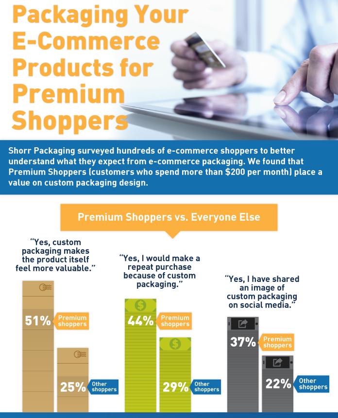 premium shopping infographic
