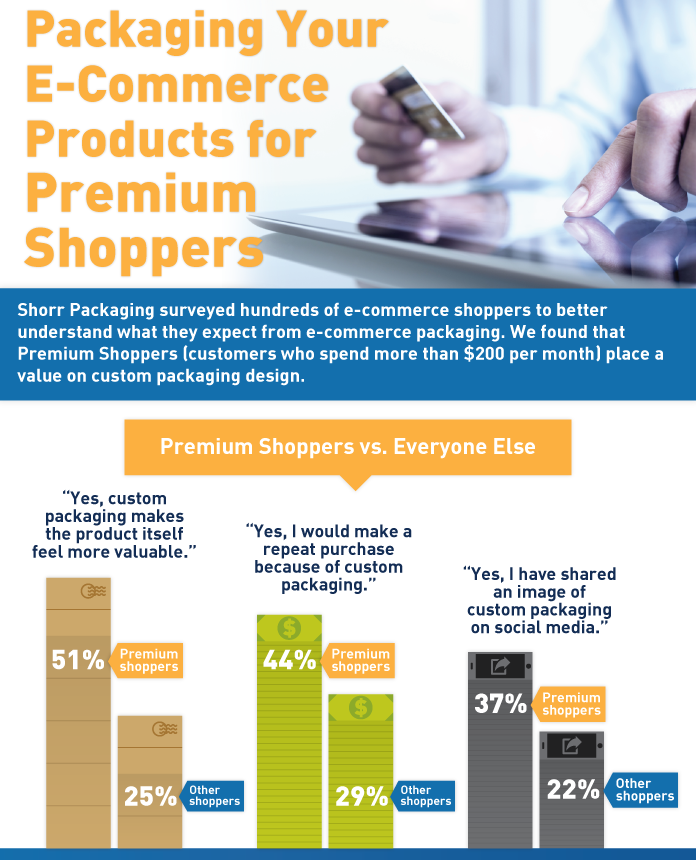 premium shopping infographic